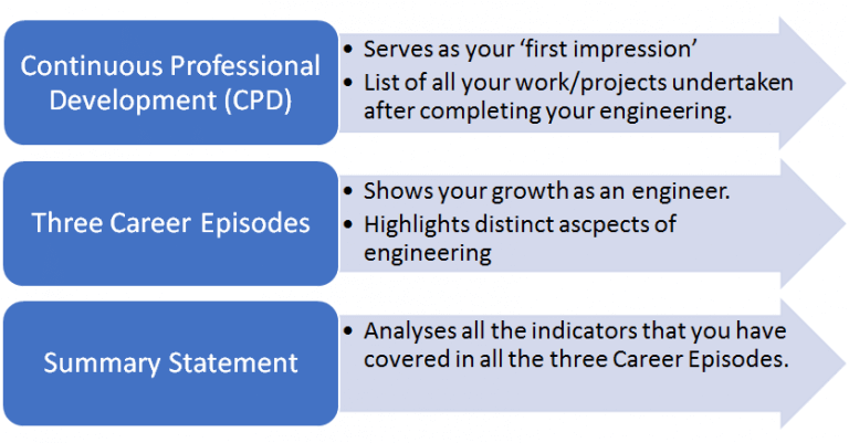 CDR writing help for engineers