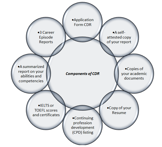 Components Of CDR