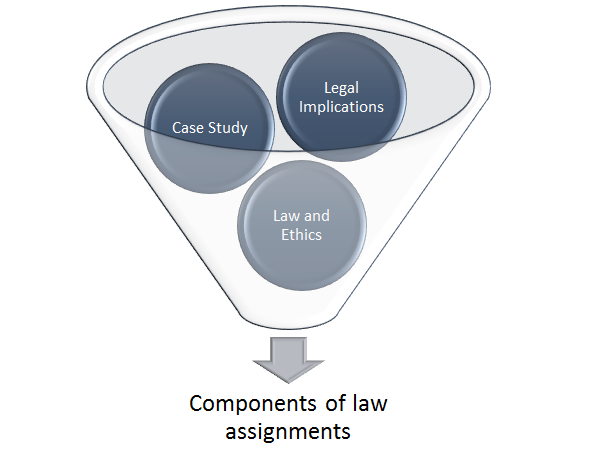 Components of Law Assignment
