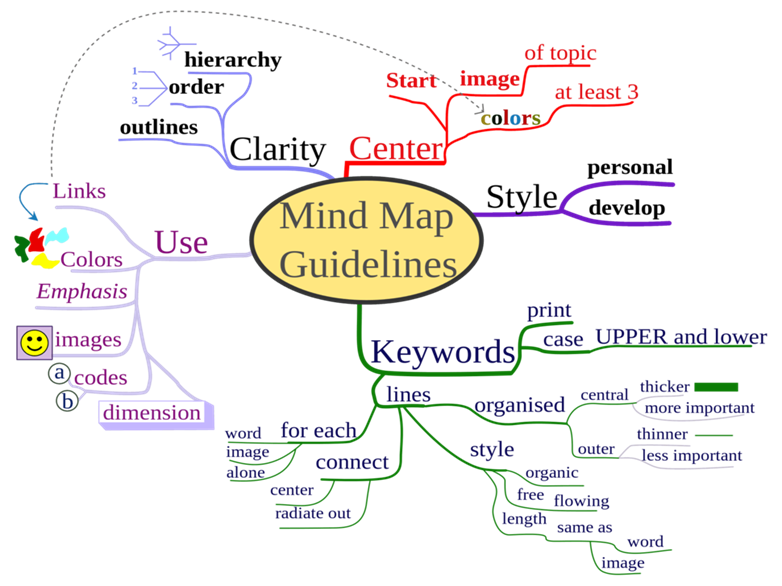 Mind Mapping Assignment