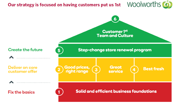 Woolworths case study help