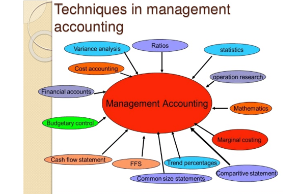 management accounting assignment techniques
