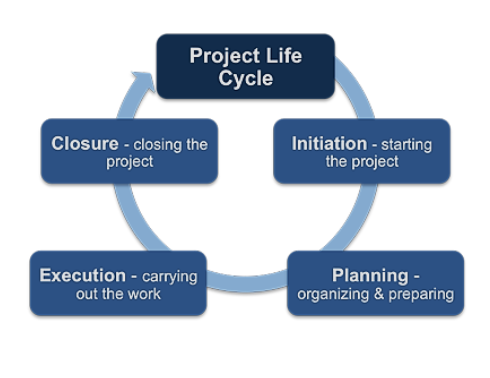 PPMP20010 project management cycle