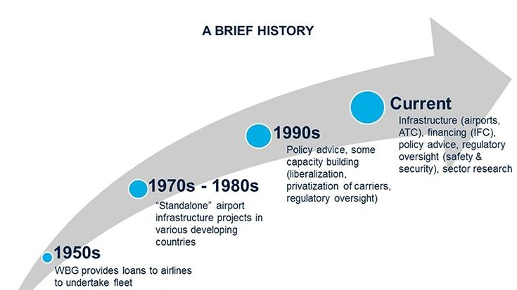air transport economics assignment